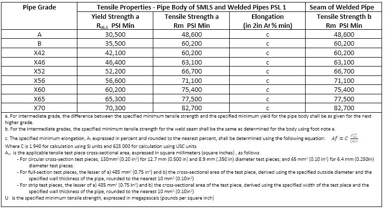Material Strength Properties And Design Values