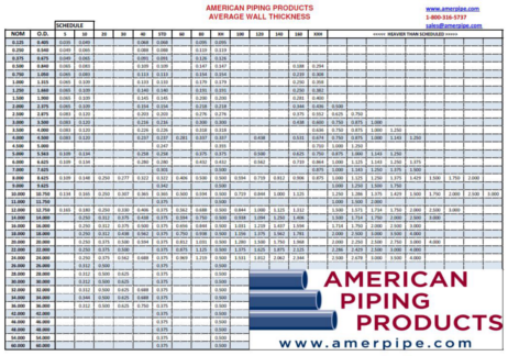 sch pipe chart: Pipe chart american piping products